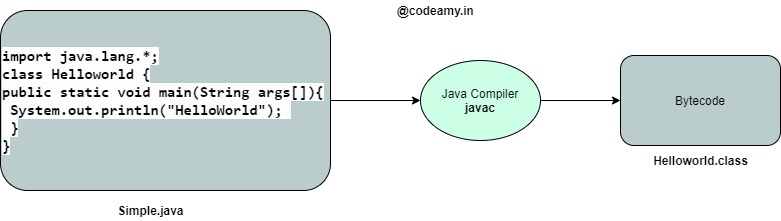 different java file name than class name