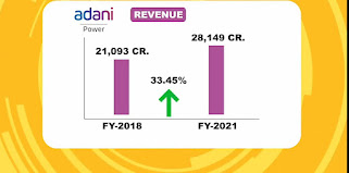 Complete Analysis of Tata power and Adani power