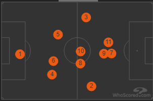 Mansfield Average Positions