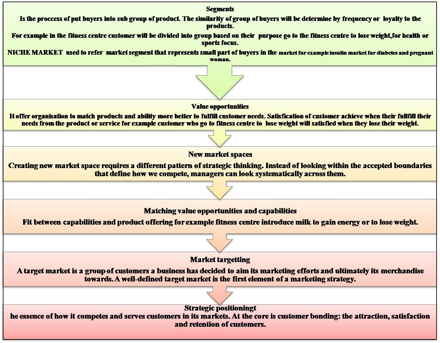 strategic market segmentation