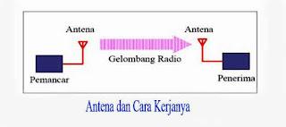 Cara Kerja Antena Bag.2