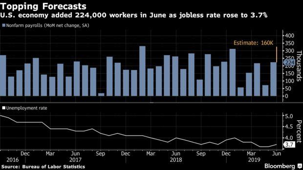 Dato de empleo EE. UU.