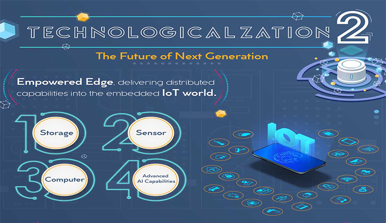 Technologicalization 0.2 – Technology Trends to Watch in 2020 #infographic