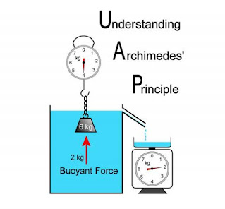 Archimedes Principle - Definition, derivation and it's explanation.
