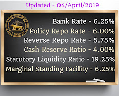 RBI Current Policy Rates