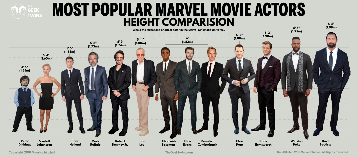 5 11 Infographic 14 Most Popular Marvel Actors By Height The Geek Twins