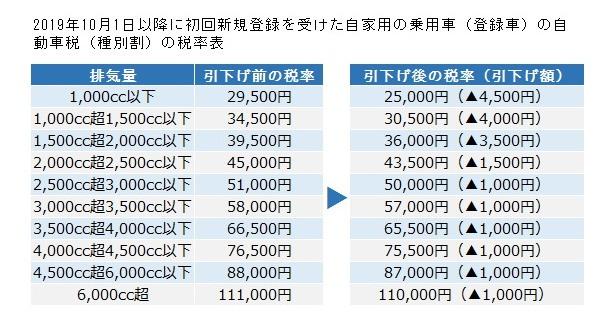 自動車税2019.10.1