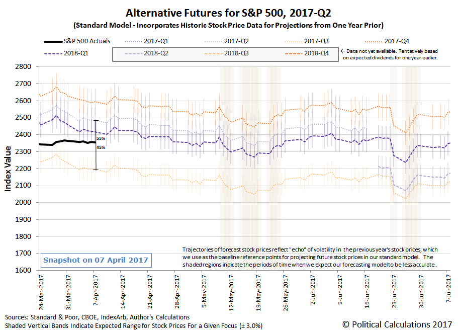Alternative Futures - S&P 500 - 2017Q2 - Standard Model - Snapshot on 07 April 2017