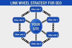 What is the Link Wheel in SEO?