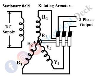 Stationary Armature & Rotating Field alternator
