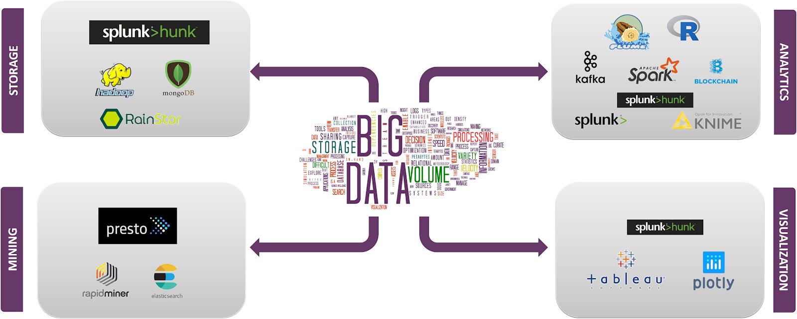 Latest  Big Data Technologies