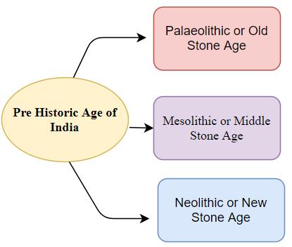 Pre Historic Age of India