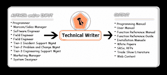 Technical Writing: How to Write Software Documentation