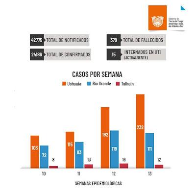 INFORME DE SITUACIÓN COVID-19