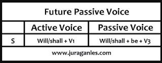 Soal dan Rumus future passive voice