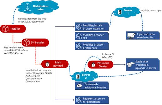 كيفية التخلص من برمجية Adrozek الضارة على المتصفح في ويندوز 2020