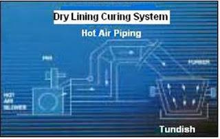 Tundish Dry Lining Curing System - schematic diagram (www.industry.guru)
