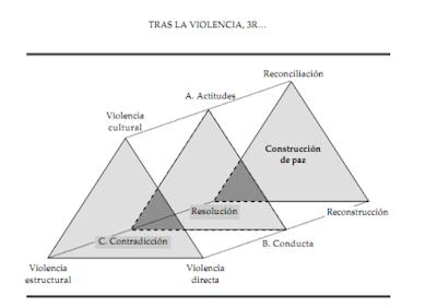 Triángulos de Galtung