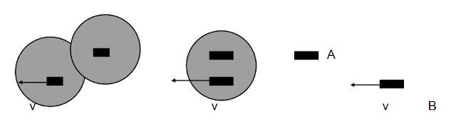 Teori Relativitas Khusus Gejala Relativistik