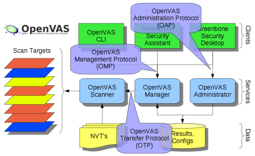 OpenVAS - Advanced Open Source vulnerability scanner
