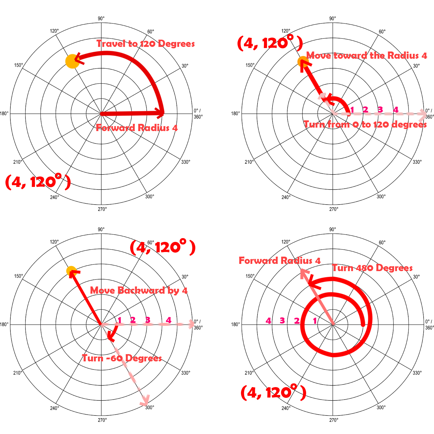 Polar Coordinate Trig In A Day