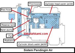 sistem air pendingin