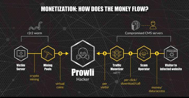 prowli-malware