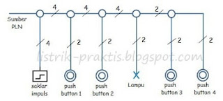 diagram lokasi saklar impuls & push button