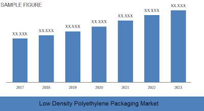 low density polyethylene packaging market size