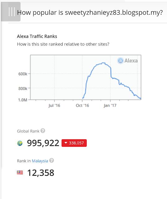 Rasa Nak Nangis Tengok Ranking Alexa