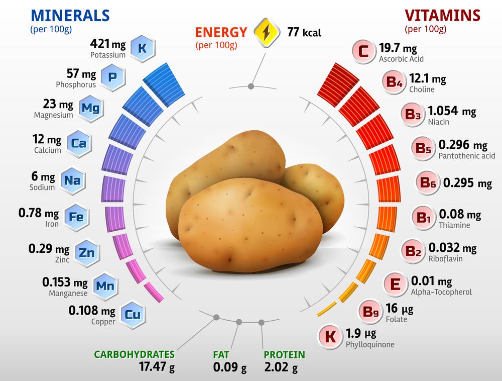Nutritional Benefits Of Potatoes