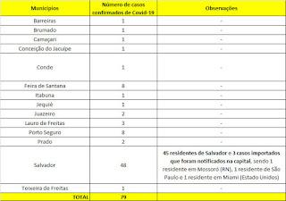 Tabela do Coronavírus na Bahia