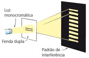 Figura extraída de HEWITT, Paul.Física Conceitual. Porto Alegre: Bookman, 2015.