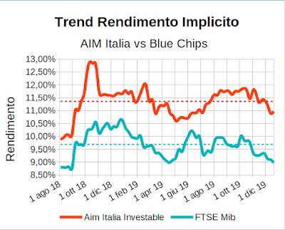 Trend rendimento implicito indici Aim Italia Investable e FTSE Mib