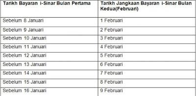 Jadual Bayaran i-Lestari & i-Sinar KWSP Februari 2021 (Tarikh)