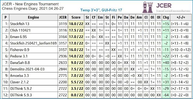 Chess Engines Diary - Tournaments 2021 - Page 6 2021.04.26.JCERNewEnginesTournament