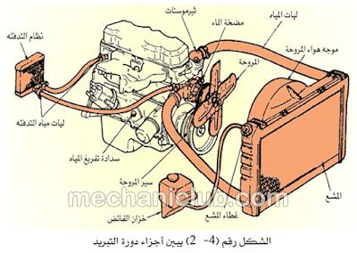 كتاب صيانة نظام تبريد المحرك وتشخيص الأعطال PDF