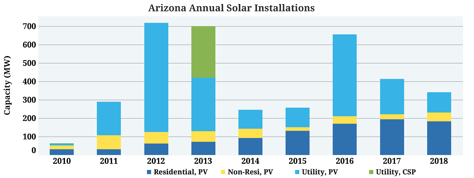 NewEnergyNews: Top Arizona Utility Goes Big On New Energy