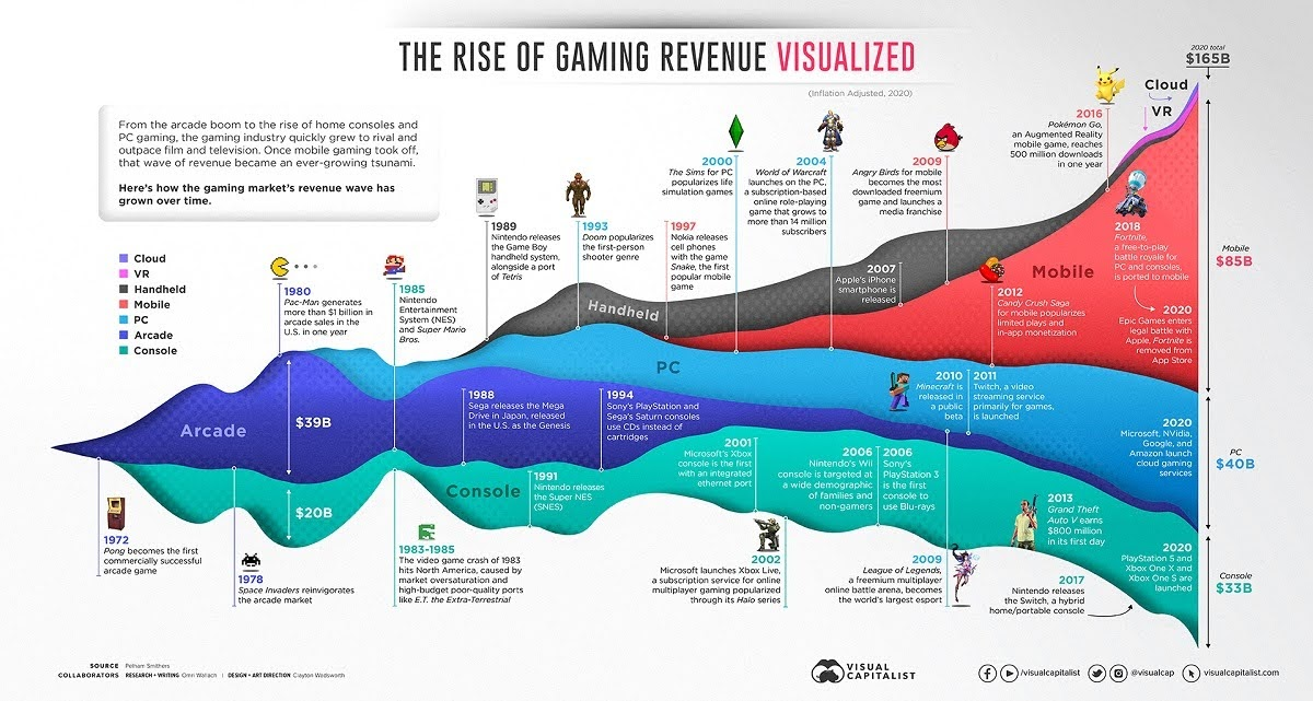 50-years-of-gaming-history-by-revenue-stream-1970-2020-infographic