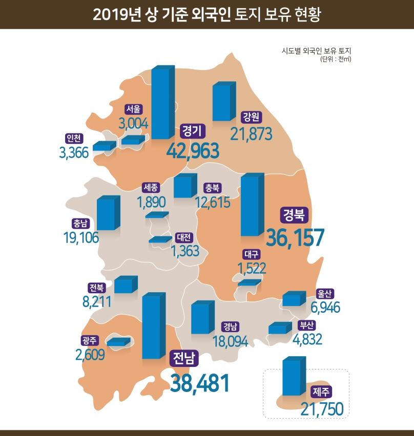 2019년 상반기 외국인 토지 보유 현황, 전년말 대비 1.4% 증가, 전 국토의 0.2%
