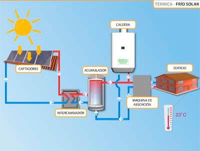 Energias Limpias Concepto Y Tipos De Energia Solar