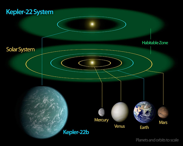 Orbiter.ch Space News: NASA's Kepler Mission Confirms Its ...