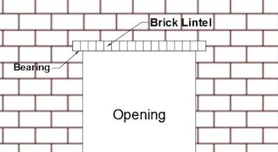 Brick Lintel Beam