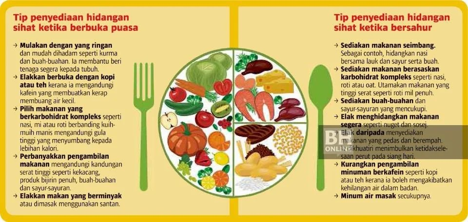 Pantang Larang Makanan Gastrik