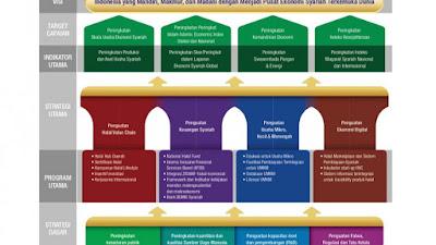 Tiga Strategi Tingkatkan Daya Saing Global Industri Halal