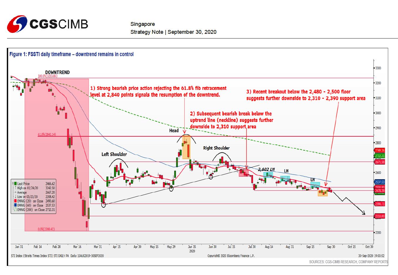 Singapore Market Summary | SGinvestors.io