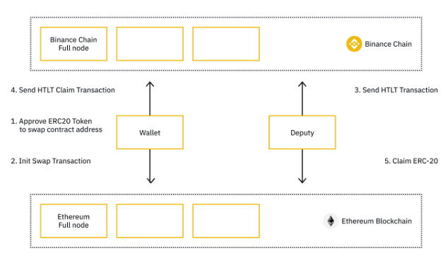 Image of atomic swaps to operate on the Binance Chain