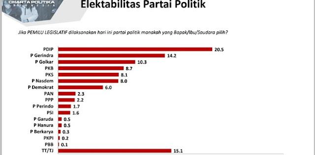 Survei Elektabilitas Tertinggi, PDIP: Hasil Dari Kerja Keras Dan Gotong Royong