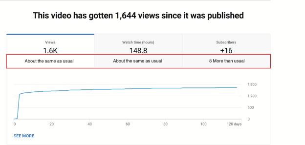 A refresher on YouTube analytics