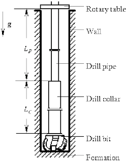 drill string components diagram